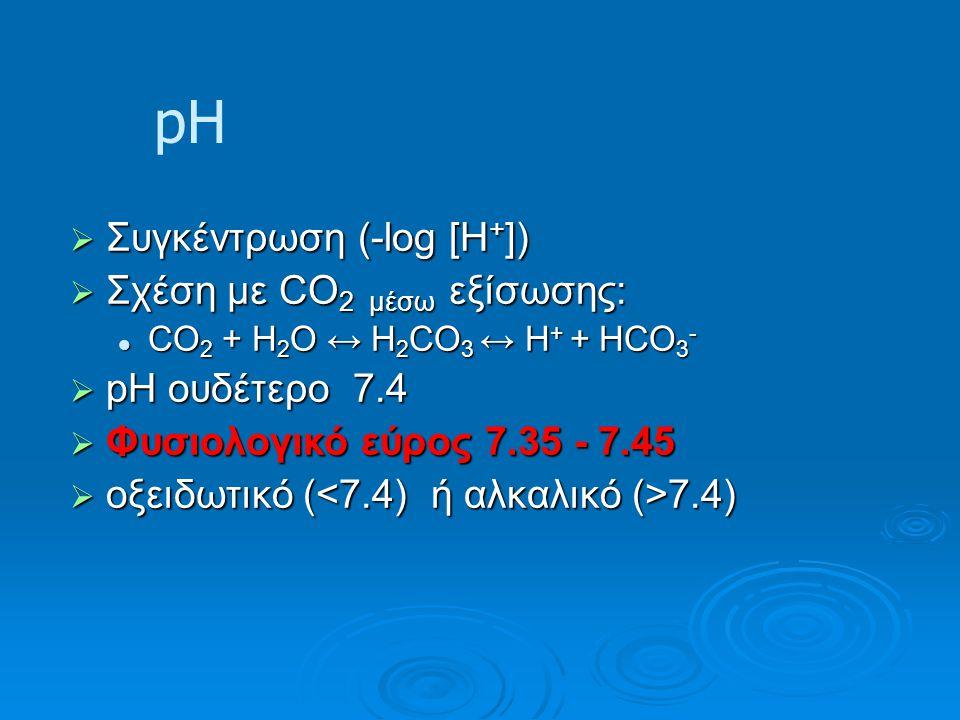 pH Συγκέντρωση (-log [H+]) Σχέση με CO2 μέσω εξίσωσης: pH ουδέτερο 7.4